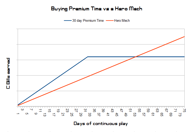 Hero Mech vs 30 Day Premium Time